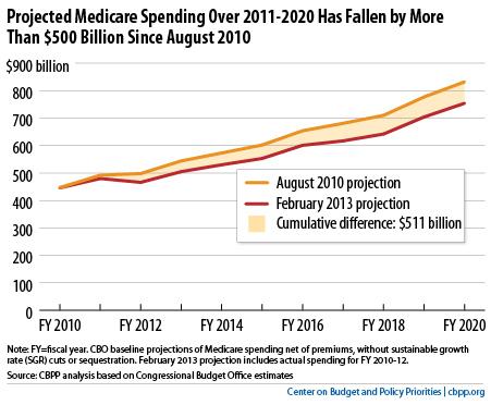 CBPP Medicare Projection