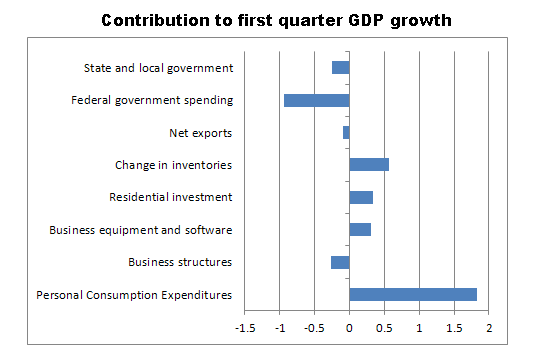 Contribution-to-GDP
