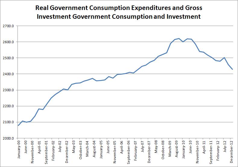 GovtSpending