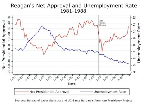 Reagan-Job-Approval-1.jpg