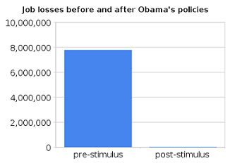 job_losses_before_and_after_obama%27s_policies.png