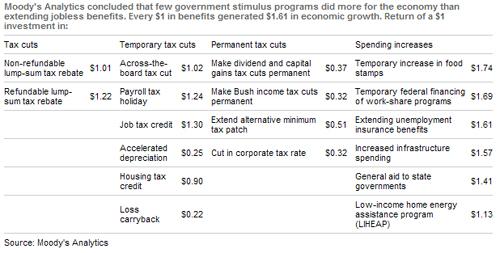 stimulus_vs_taxcuts.jpg