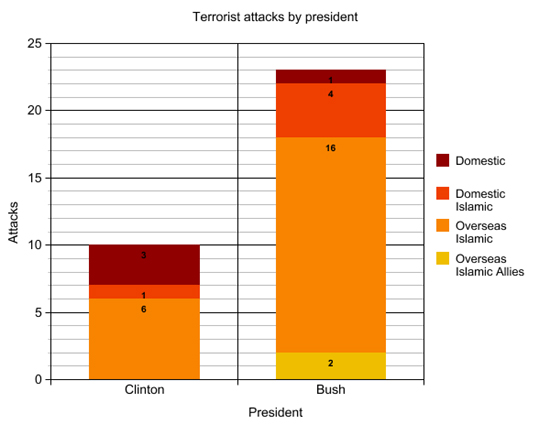 terror_attacks_by_president_v2.jpg