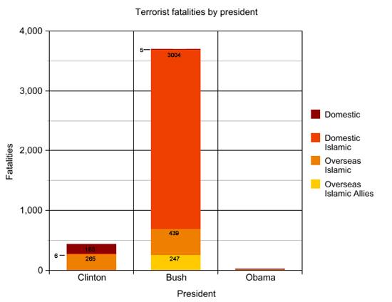 terror_fatalities_by_president.jpg
