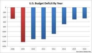 deficit_chart_benen