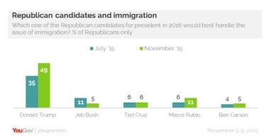 YouGovImmigration16Trump